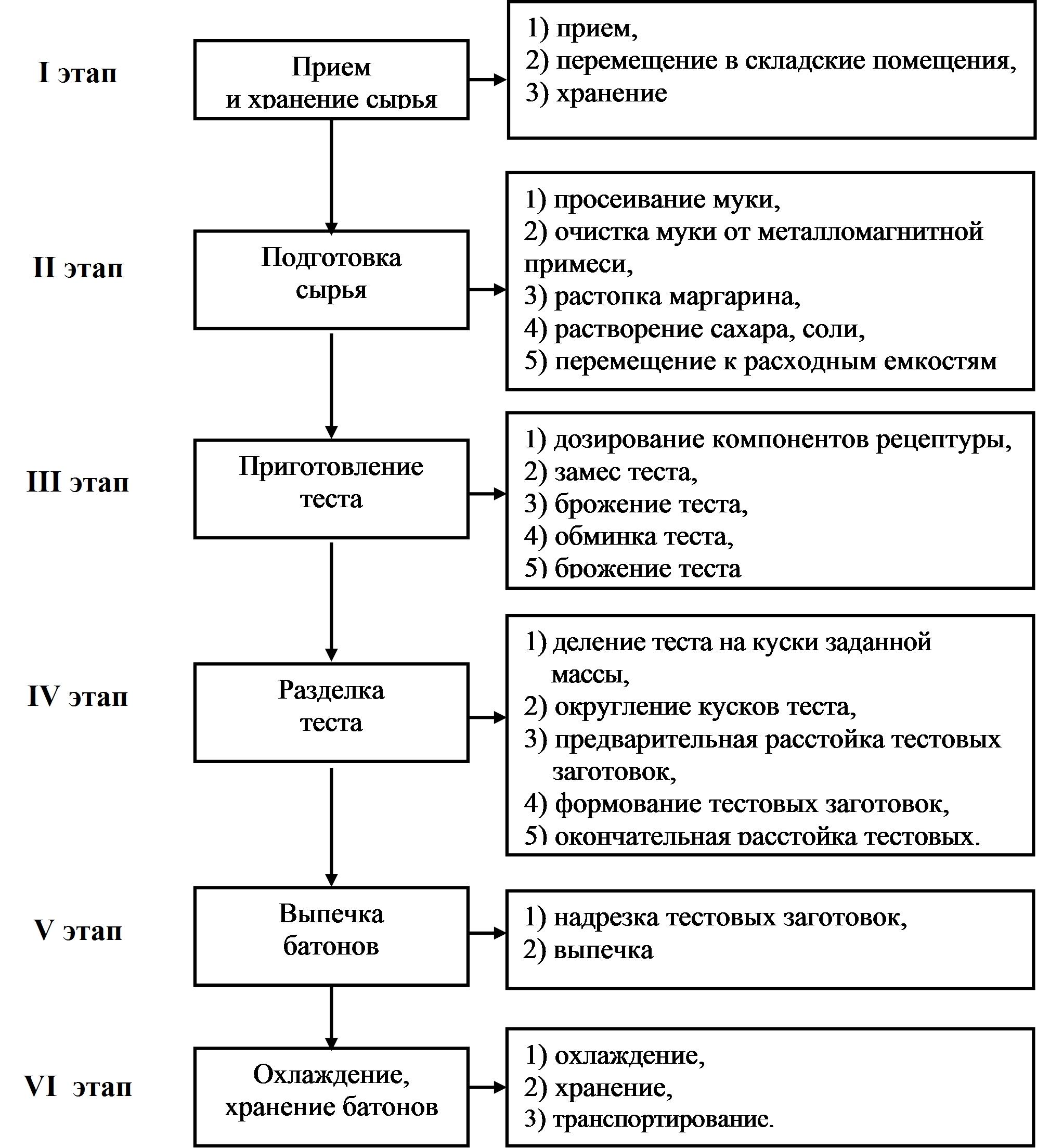 Технологическая инструкция по выработки хлебобулочных изделий