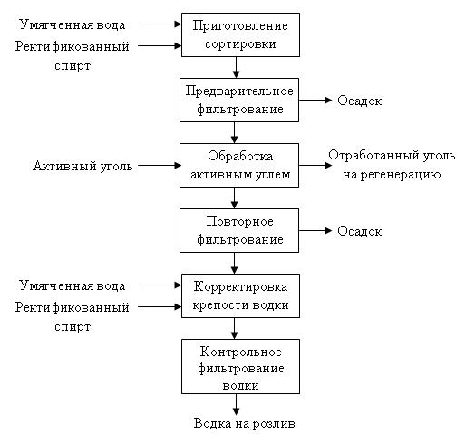 рецептура производства водки в таблицах